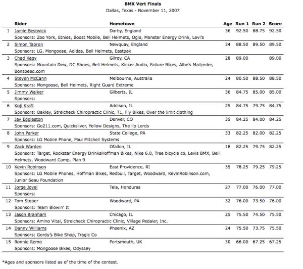 2007_Dallas_BMX Vert Finals Results