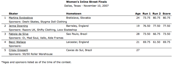 2007_Dallas_Womens Inline Street Finals Results