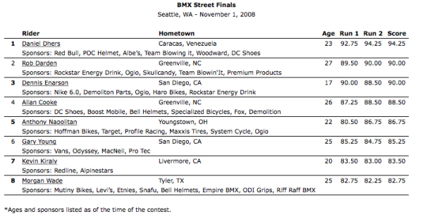 2008_Seattle_BMX Street Finals Results